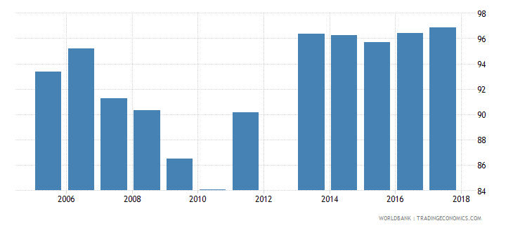 cyprus current expenditure as percent of total expenditure in pre primary public institutions percent wb data