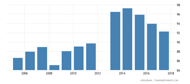 cyprus current expenditure as percent of total expenditure in public institutions percent wb data
