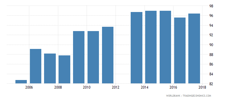 cyprus current expenditure as percent of total expenditure in upper secondary public institutions percent wb data