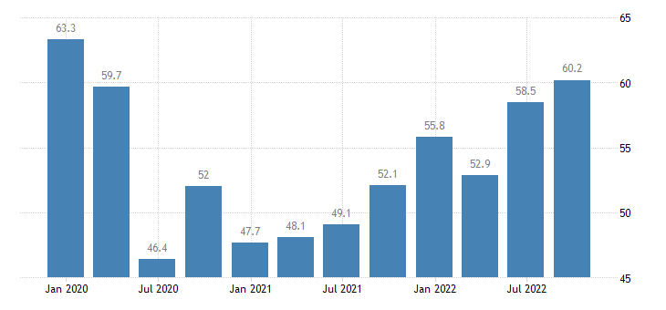 cyprus current level of capacity utilization in manufacturing industry eurostat data