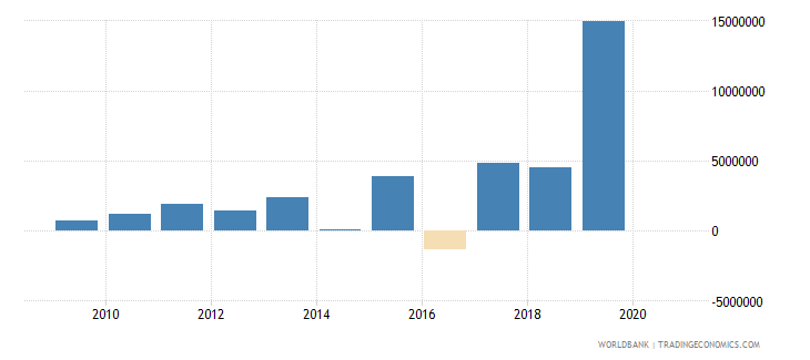 cyprus customs and other import duties current lcu wb data