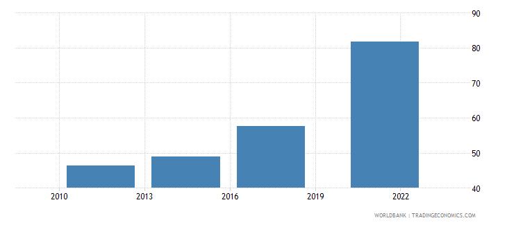 cyprus debit card percent age 15 wb data