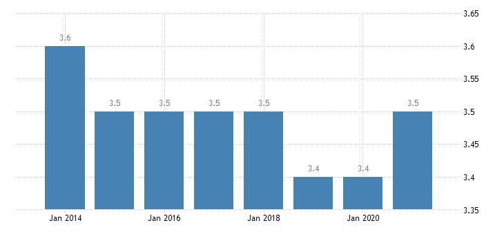 cyprus depth of material deprivation eurostat data