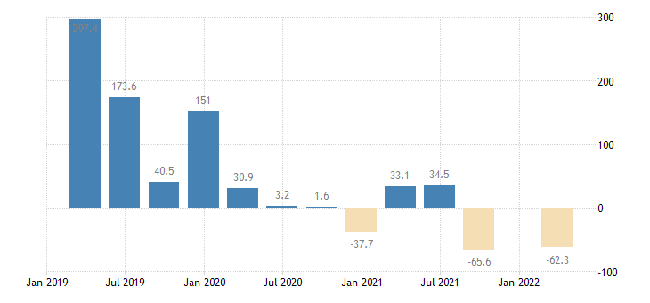 cyprus direct investment in the reporting economy liabilities eurostat data
