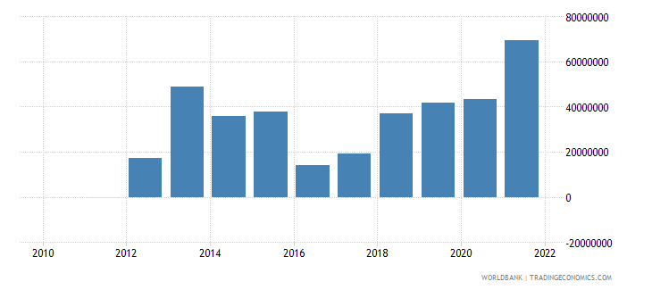 cyprus discrepancy in expenditure estimate of gdp constant lcu wb data