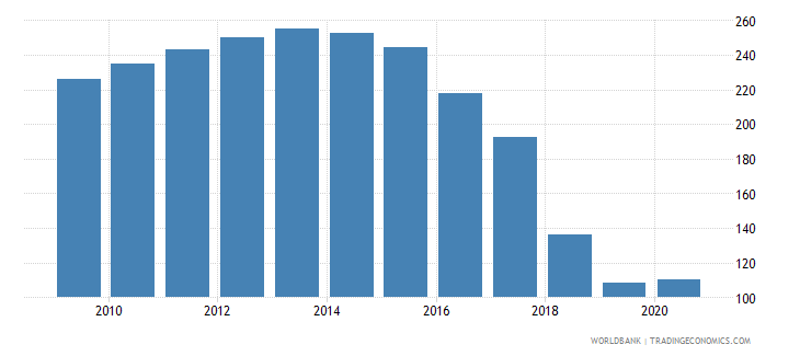 cyprus domestic credit to private sector by banks percent of gdp wb data