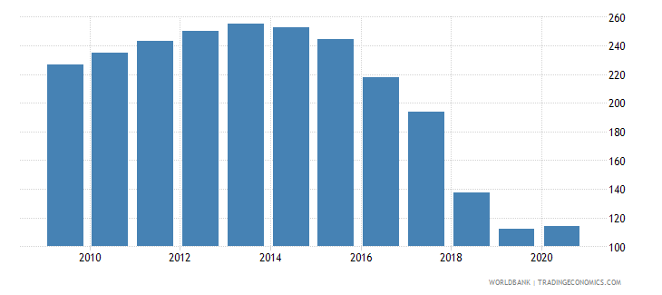 cyprus domestic credit to private sector percent of gdp gfd wb data