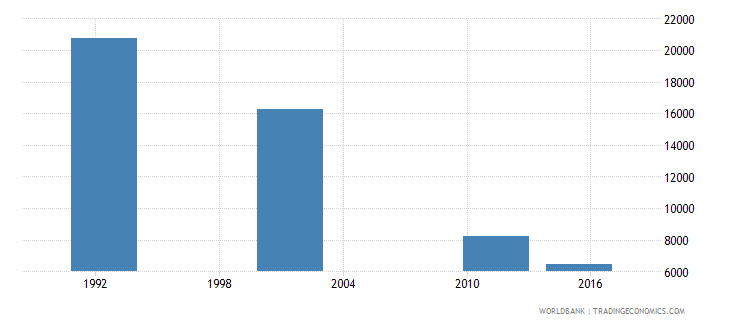 cyprus elderly illiterate population 65 years both sexes number wb data