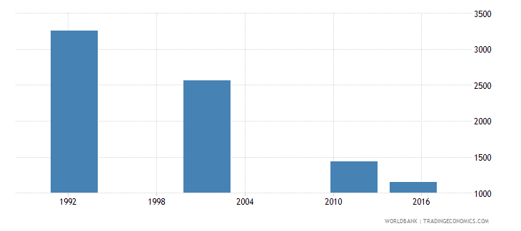cyprus elderly illiterate population 65 years male number wb data