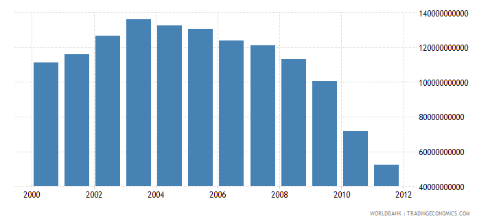 cyprus electric power consumption kwh wb data