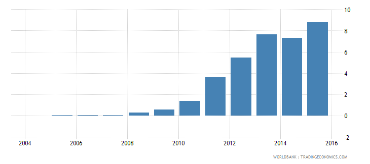 cyprus electricity production from renewable sources excluding hydroelectric percent of total wb data
