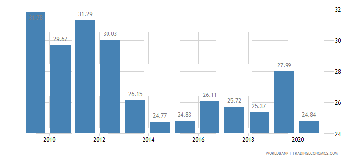 cyprus employees industry male percent of male employment wb data