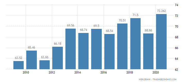 cyprus employees services male percent of male employment wb data