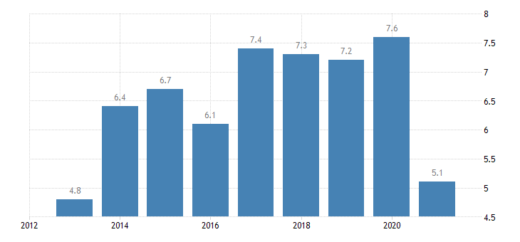 cyprus employees with a contract of limited duration annual average from 55 to 64 years eurostat data