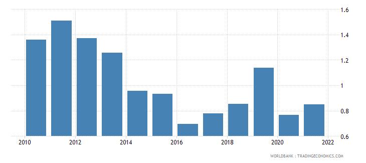 cyprus employers female percent of employment wb data