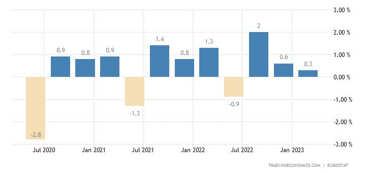 Cyprus Employment Change
