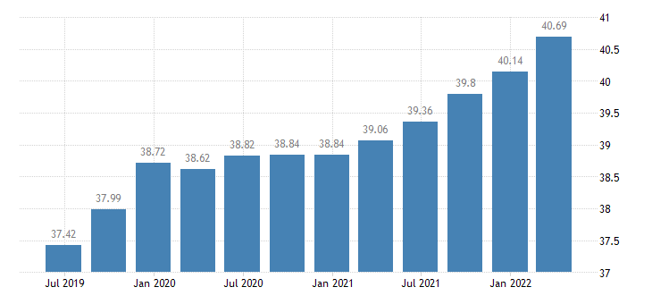 cyprus employment construction eurostat data