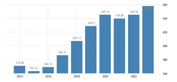 cyprus employment domestic concept eurostat data