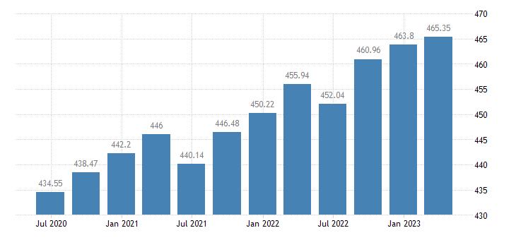 cyprus employment eurostat data