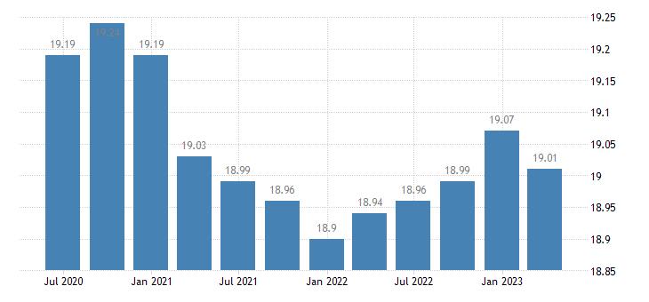 cyprus employment financial insurance activities eurostat data