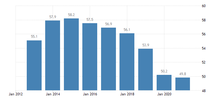 cyprus employment in current job 60 months or over eurostat data