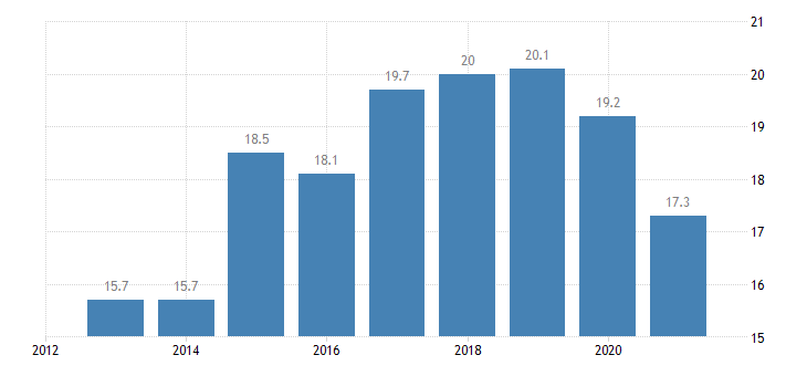 cyprus employment in current job from 0 to 11 months eurostat data