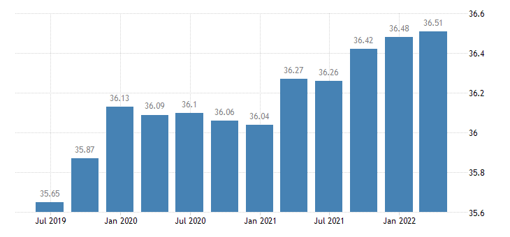 cyprus employment manufacturing eurostat data