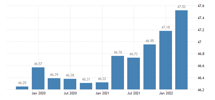 cyprus employment professional scientific technical activities administrative support service activities eurostat data