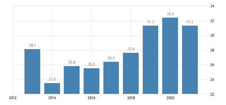 cyprus employment rate from 15 to 24 years eurostat data