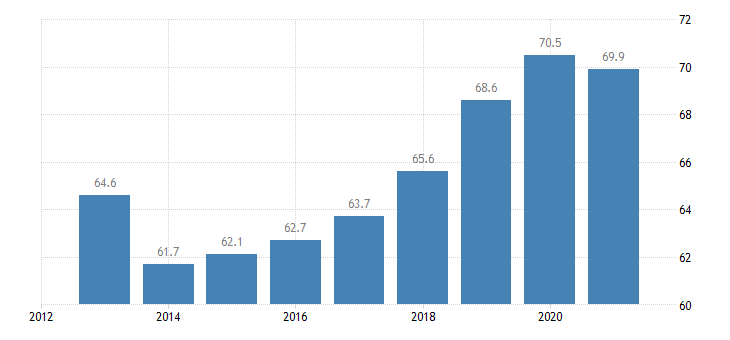 cyprus employment rate from 15 to 64 years eurostat data