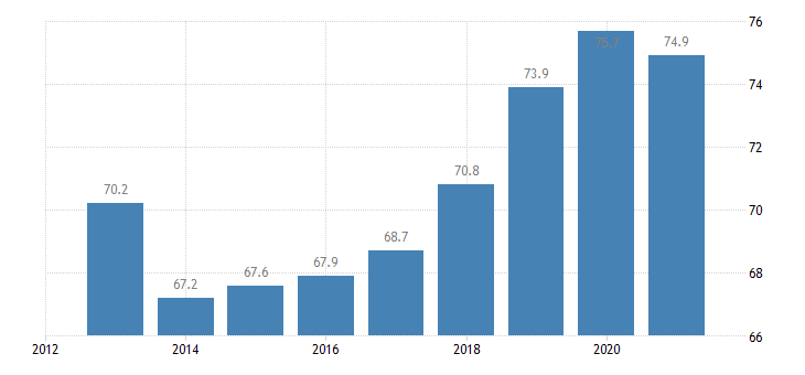 cyprus employment rate from 20 to 64 years eurostat data