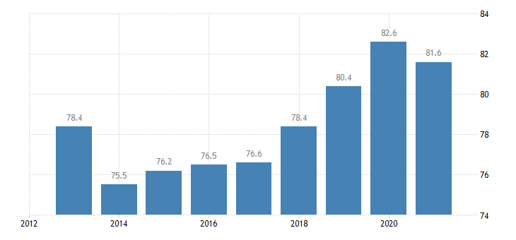 cyprus employment rate from 25 to 54 years eurostat data