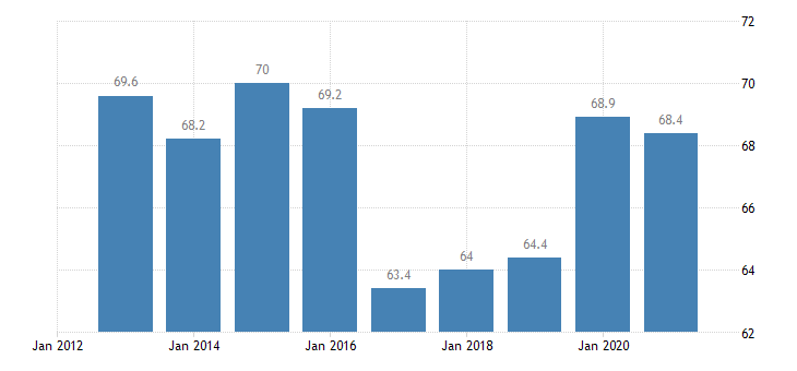 cyprus employment rate of non eu nationals age group 20 64 eurostat data