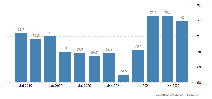 Cyprus Employment Rate
