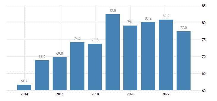 cyprus employment rates of recent graduates females eurostat data