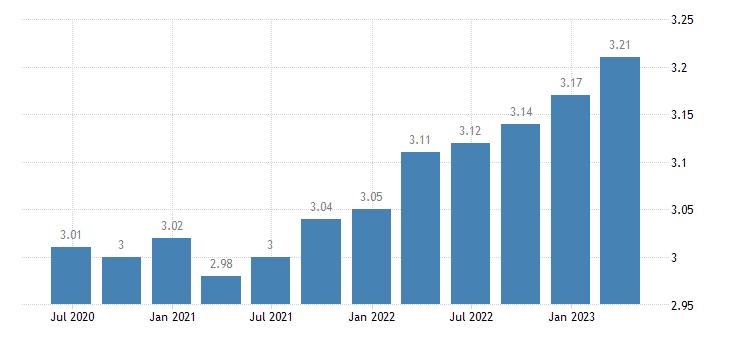 cyprus employment real estate activities eurostat data