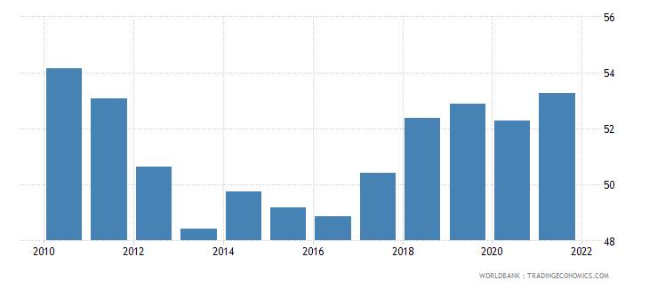 cyprus employment to population ratio 15 female percent national estimate wb data