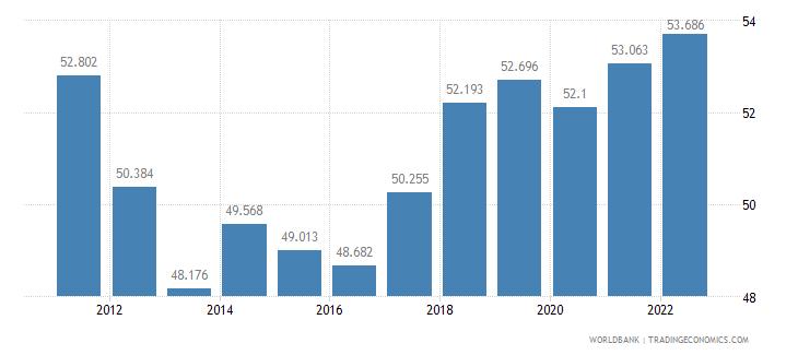 cyprus employment to population ratio 15 plus  female percent wb data