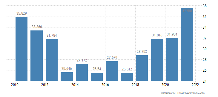 cyprus employment to population ratio ages 15 24 male percent wb data