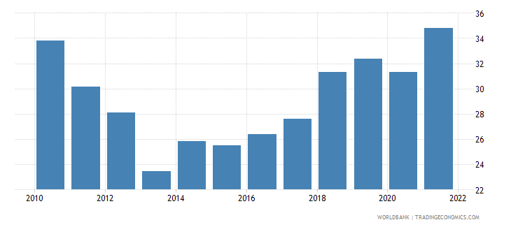 cyprus employment to population ratio ages 15 24 total percent national estimate wb data