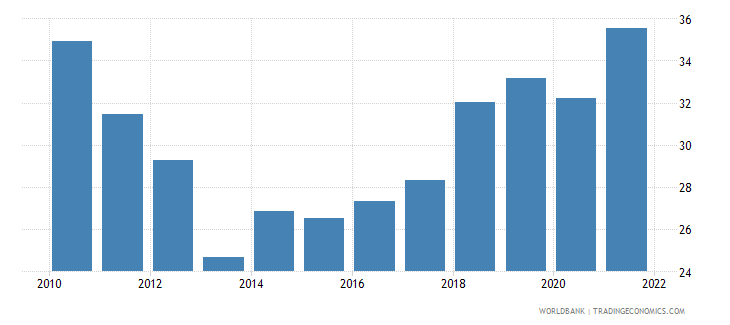 cyprus employment to population ratio ages 15 24 total percent wb data
