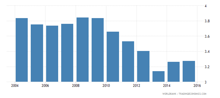 cyprus energy intensity level of primary energy mj $2005 ppp wb data