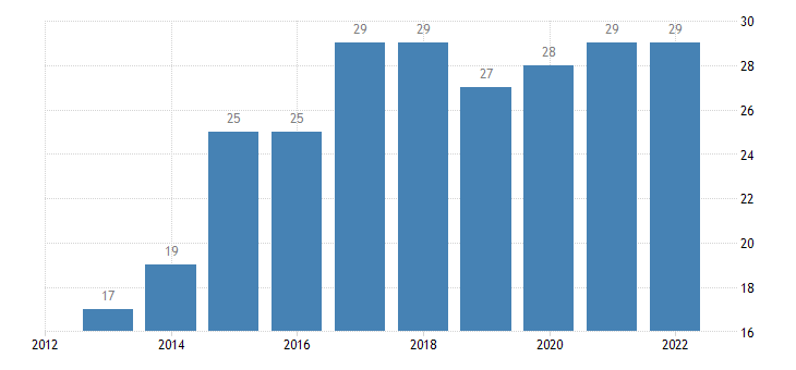 cyprus enterprises having received orders online at least 1percent medium enterprises 50 249 persons employed without financial sector eurostat data