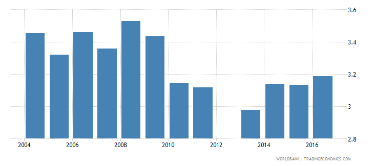 cyprus expenditure on lower secondary as percent of total government expenditure percent wb data