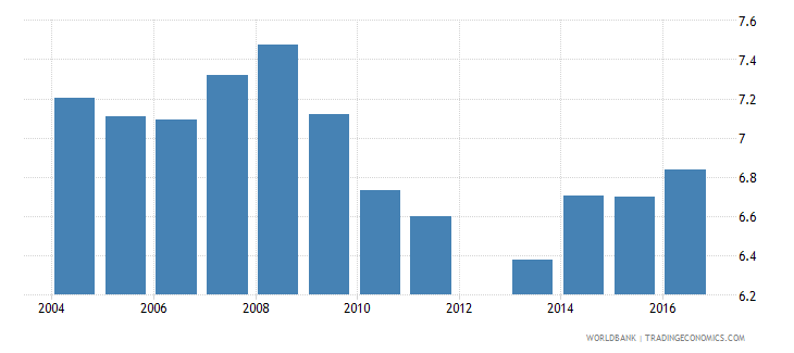 cyprus expenditure on secondary as percent of total government expenditure percent wb data