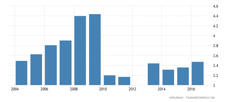 cyprus expenditure on tertiary as percent of total government expenditure percent wb data