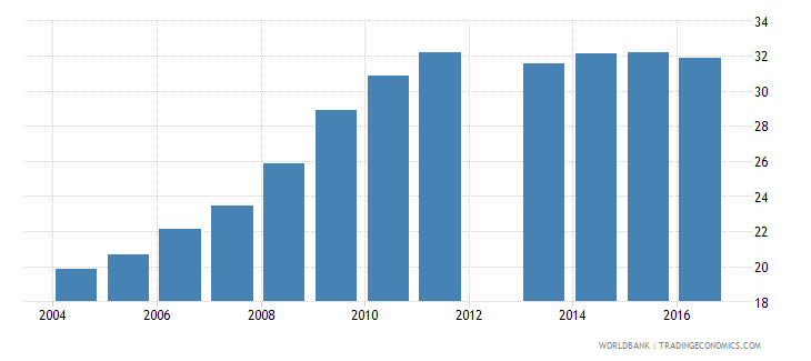 cyprus expenditure per student primary percent of gdp per capita wb data