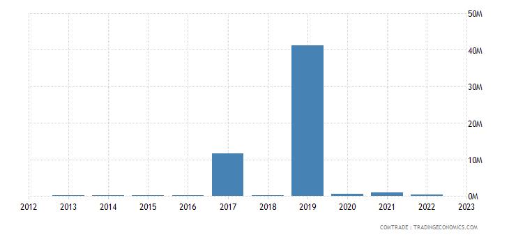 cyprus exports argentina