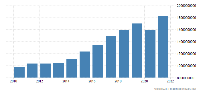 cyprus exports as a capacity to import constant lcu wb data