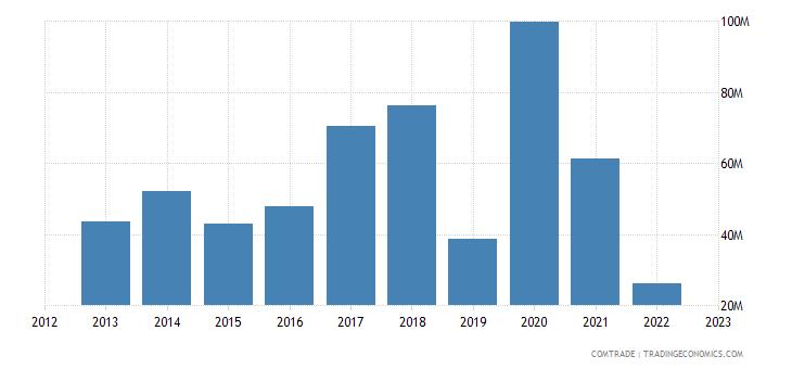 cyprus exports china